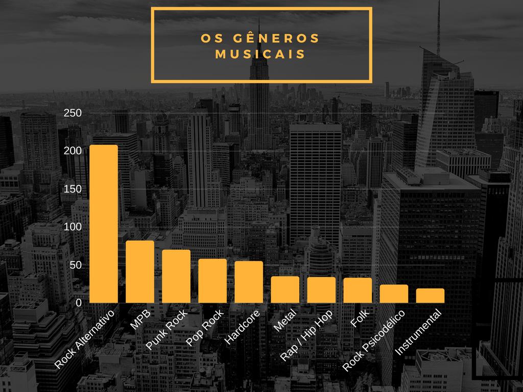 Gêneros Musicais - Top 10